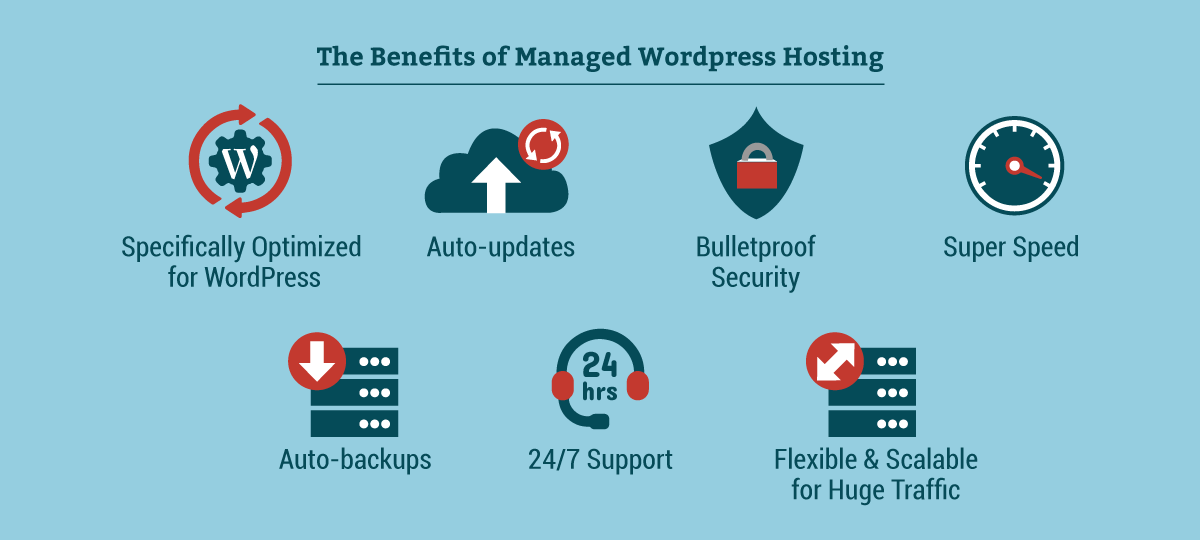 Secure Wordpress Hosting Benefits And Packages Hostimul